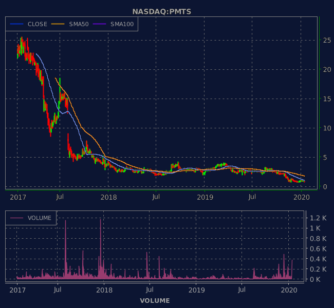 3 Years OHLC Graph (NASDAQ:PMTS)
