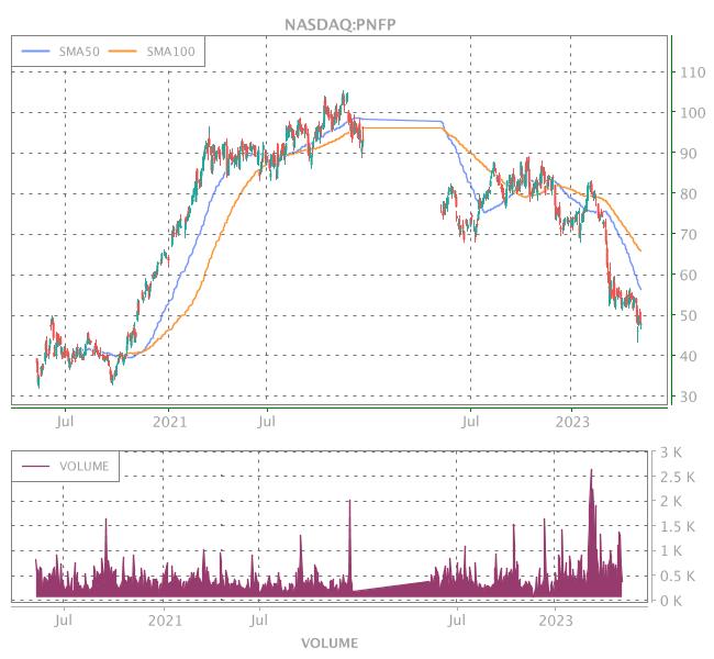 3 Years OHLC Graph (NASDAQ:PNFP)