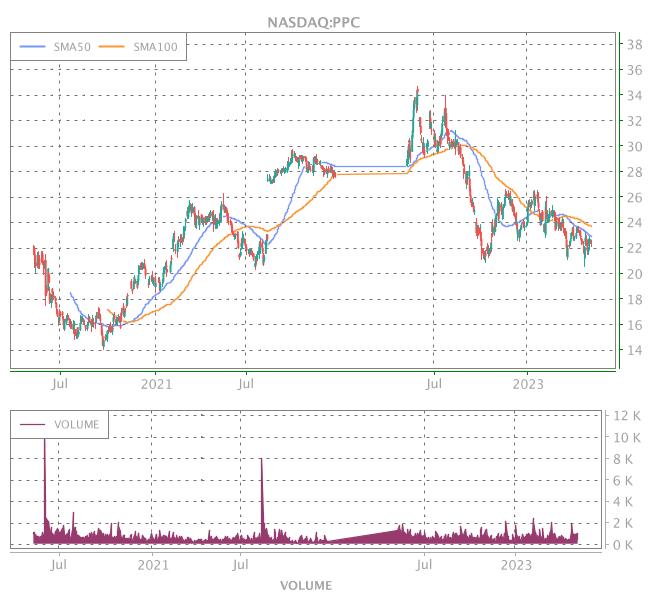 3 Years OHLC Graph (NASDAQ:PPC)