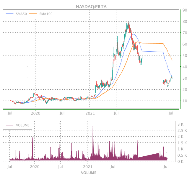3 Years OHLC Graph (NASDAQ:PRTA)
