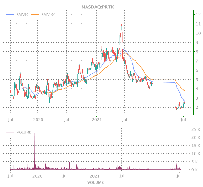 3 Years OHLC Graph (NASDAQ:PRTK)