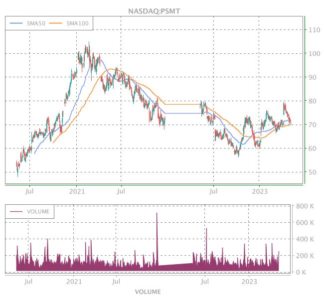 3 Years OHLC Graph (NASDAQ:PSMT)