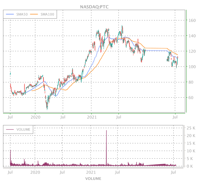 3 Years OHLC Graph (NASDAQ:PTC)