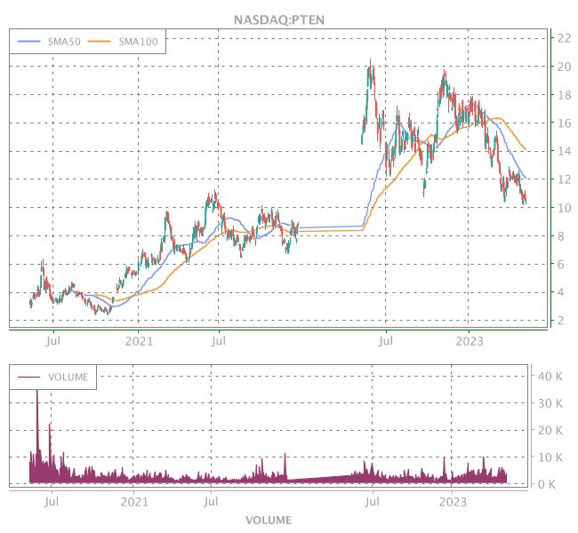 3 Years OHLC Graph (NASDAQ:PTEN)