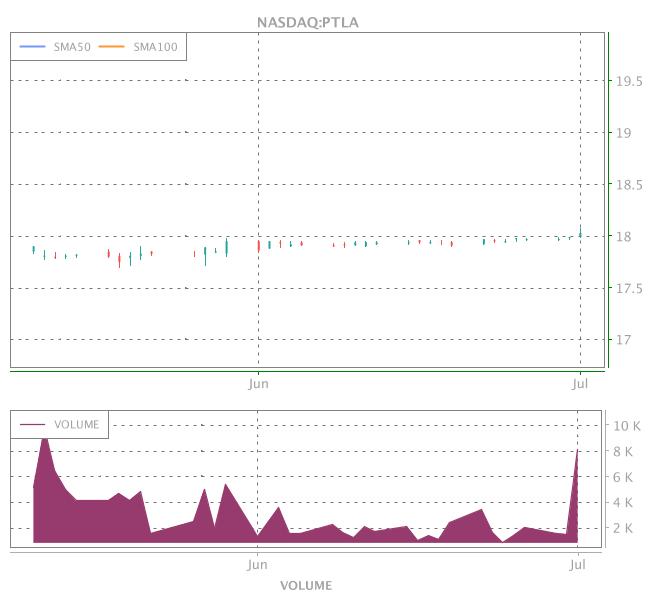3 Years OHLC Graph (NASDAQ:PTLA)