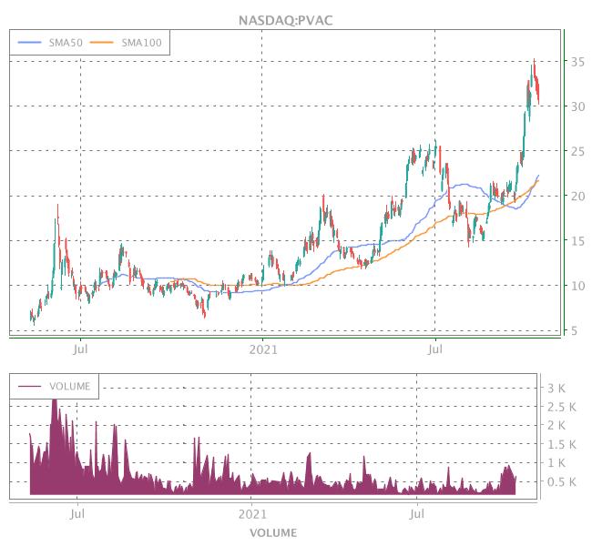 3 Years OHLC Graph (NASDAQ:PVAC)