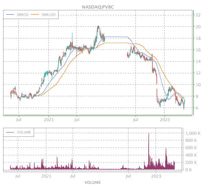 3 Years OHLC Graph (NASDAQ:PVBC)