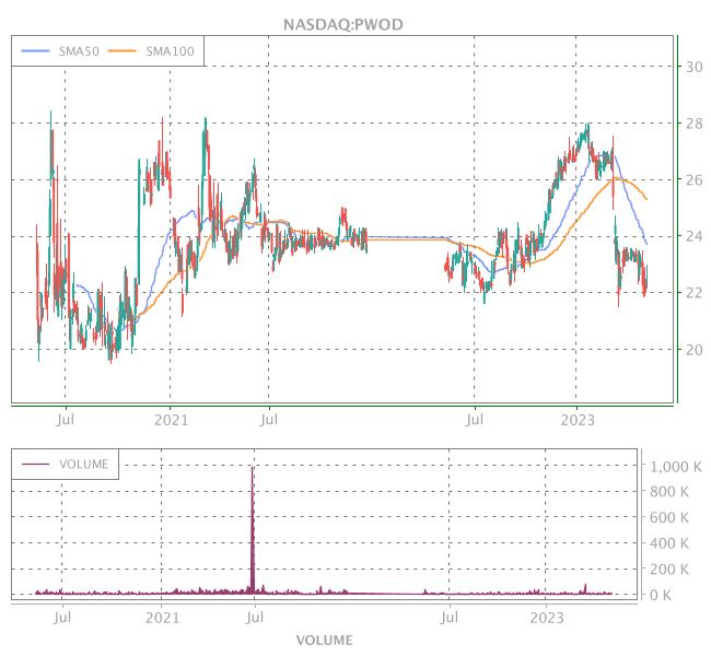 3 Years OHLC Graph (NASDAQ:PWOD)