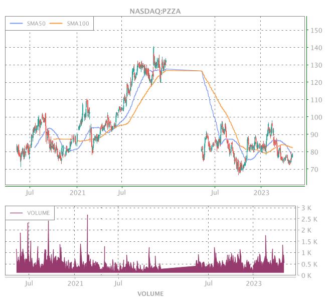 3 Years OHLC Graph (NASDAQ:PZZA)