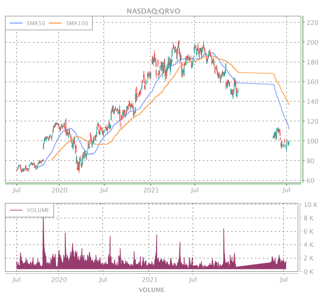 3 Years OHLC Graph (NASDAQ:QRVO)