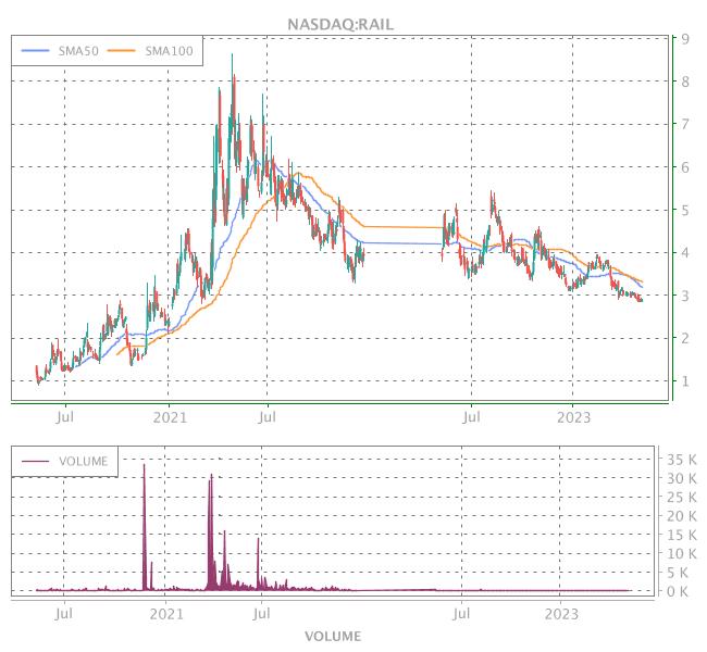 3 Years OHLC Graph (NASDAQ:RAIL)