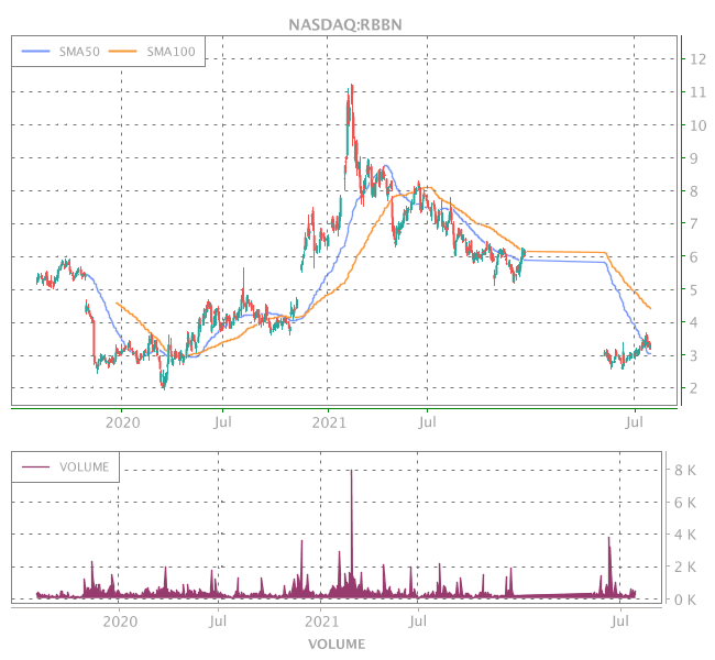 3 Years OHLC Graph (NASDAQ:RBBN)