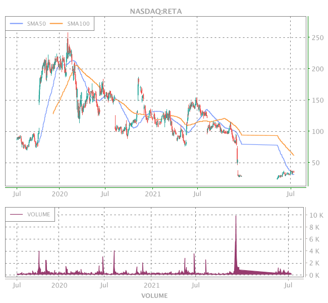 3 Years OHLC Graph (NASDAQ:RETA)