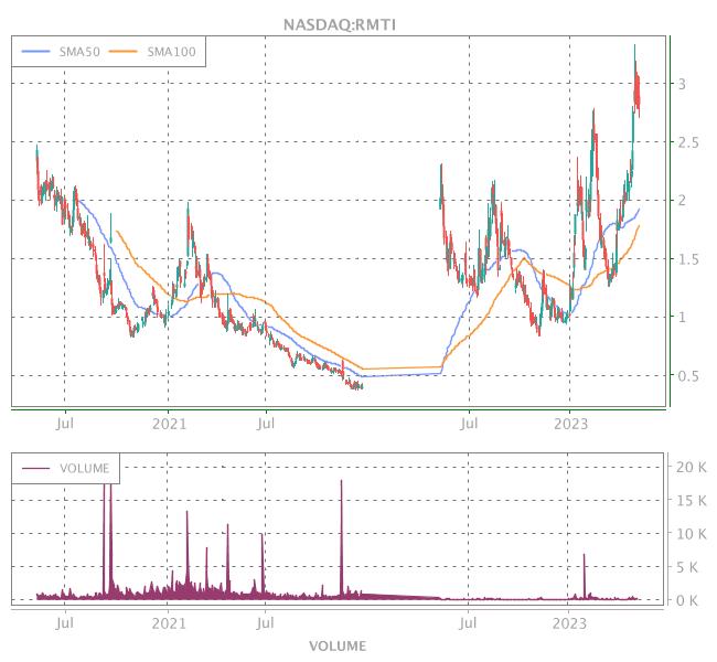 3 Years OHLC Graph (NASDAQ:RMTI)