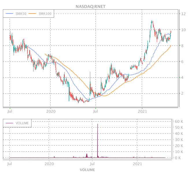 3 Years OHLC Graph (NASDAQ:RNET)