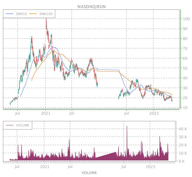 3 Years OHLC Graph (NASDAQ:RUN)