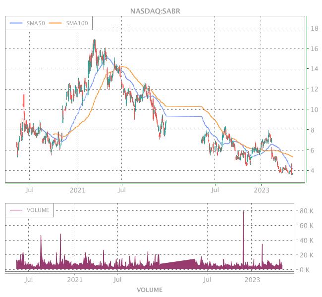 3 Years OHLC Graph (NASDAQ:SABR)