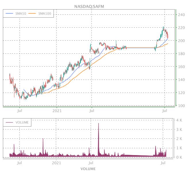 3 Years OHLC Graph (NASDAQ:SAFM)