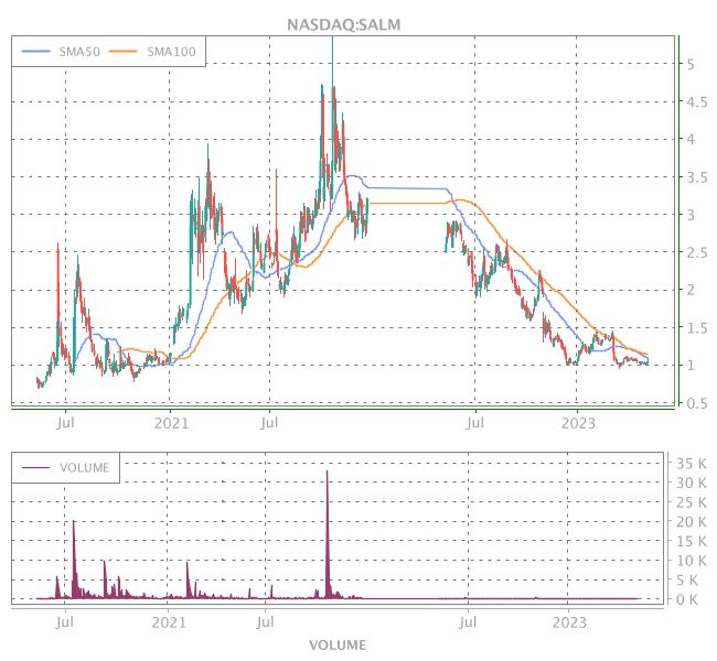 3 Years OHLC Graph (NASDAQ:SALM)