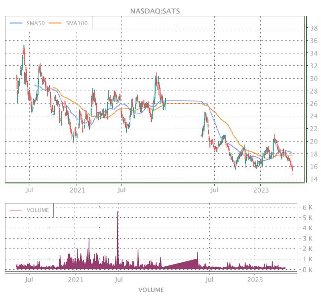3 Years OHLC Graph (NASDAQ:SATS)