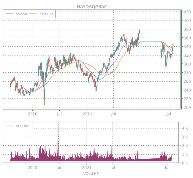 3 Years OHLC Graph (NASDAQ:SBAC)