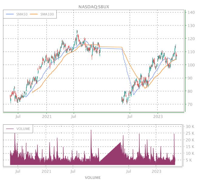 3 Years OHLC Graph (NASDAQ:SBUX)