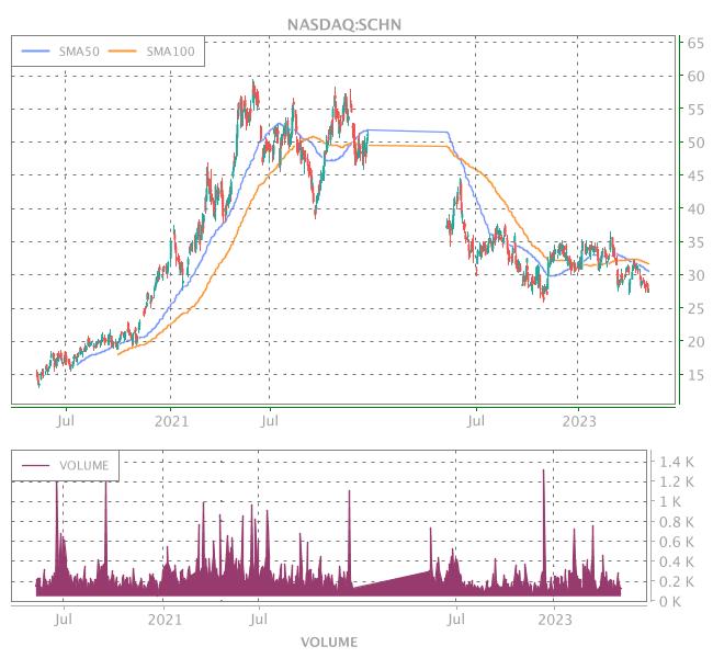 3 Years OHLC Graph (NASDAQ:SCHN)