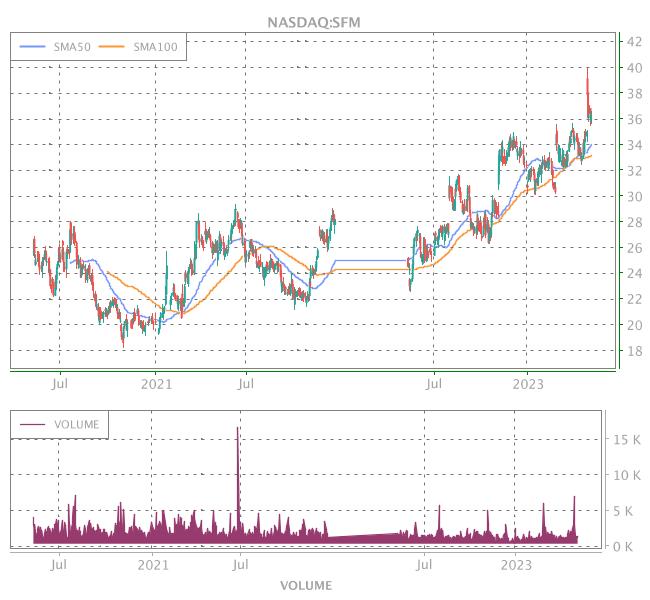 3 Years OHLC Graph (NASDAQ:SFM)