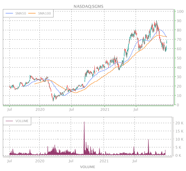 3 Years OHLC Graph (NASDAQ:SGMS)