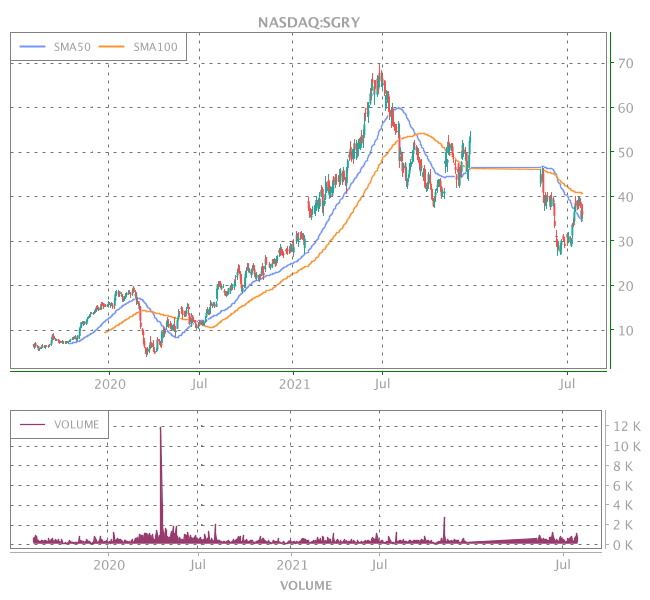 3 Years OHLC Graph (NASDAQ:SGRY)