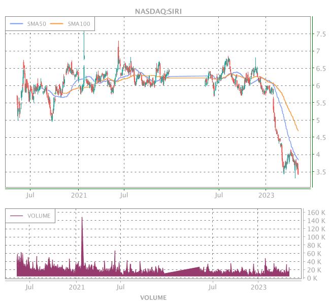 3 Years OHLC Graph (NASDAQ:SIRI)