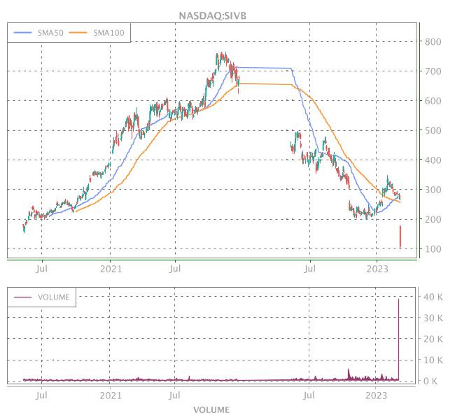 3 Years OHLC Graph (NASDAQ:SIVB)