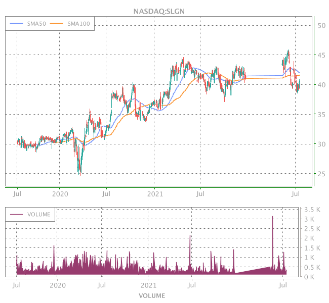 3 Years OHLC Graph (NASDAQ:SLGN)