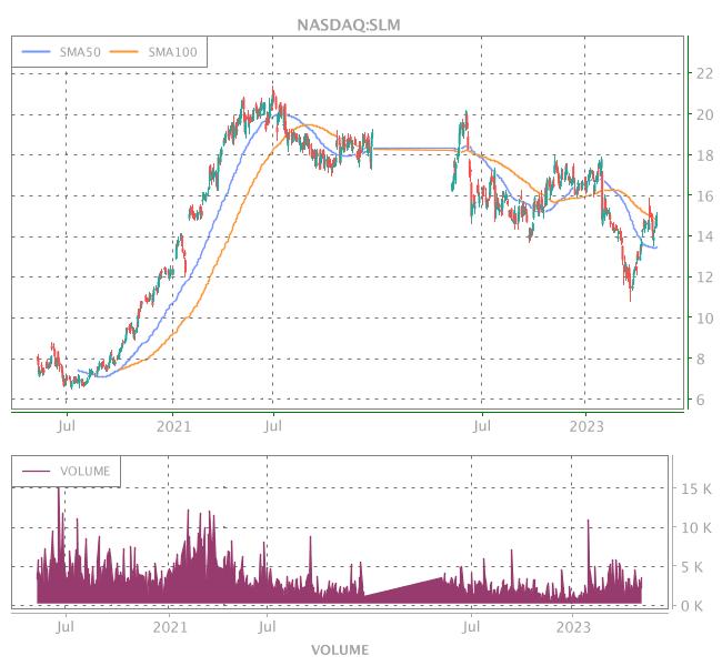 3 Years OHLC Graph (NASDAQ:SLM)