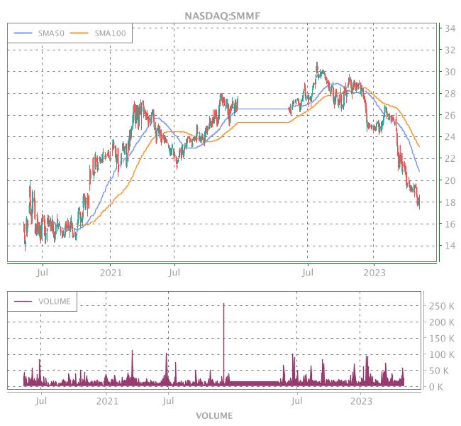 3 Years OHLC Graph (NASDAQ:SMMF)