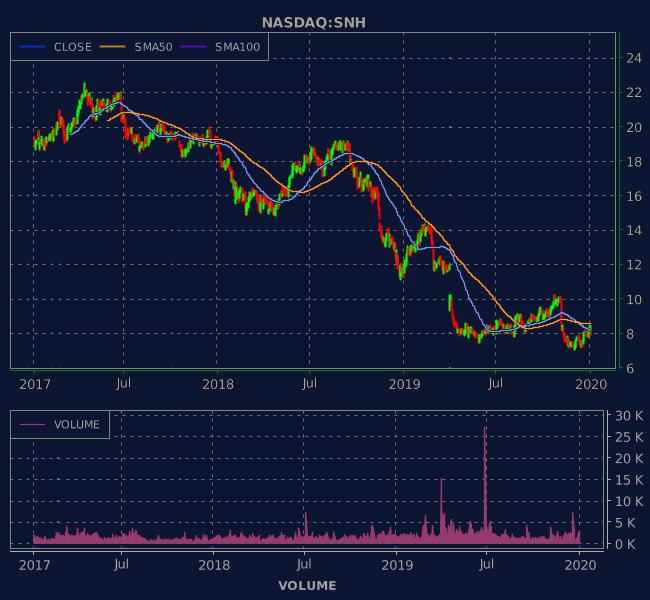 3 Years OHLC Graph (NASDAQ:SNH)