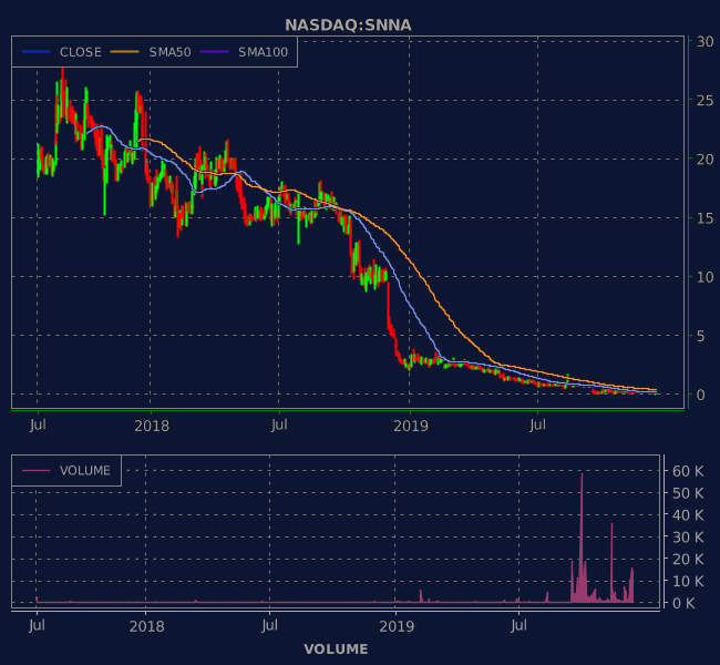3 Years OHLC Graph (NASDAQ:SNNA)