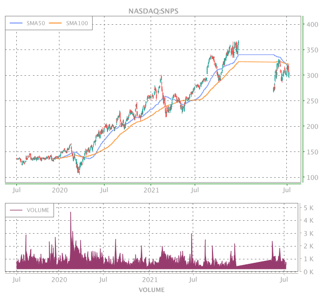 3 Years OHLC Graph (NASDAQ:SNPS)
