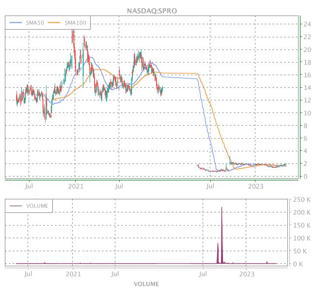 3 Years OHLC Graph (NASDAQ:SPRO)