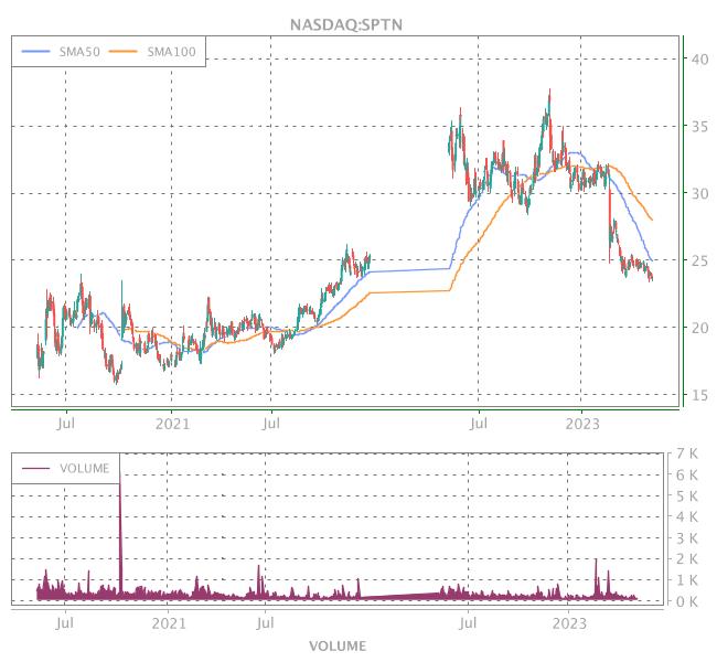 3 Years OHLC Graph (NASDAQ:SPTN)
