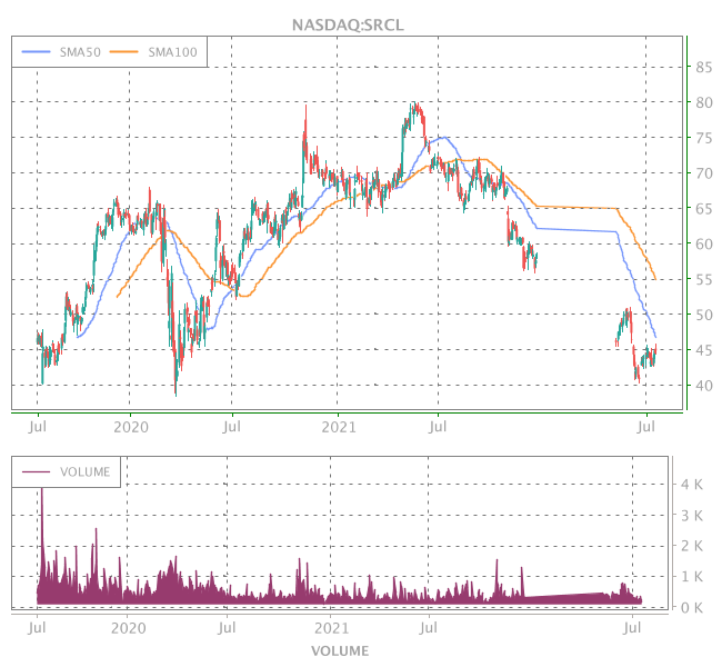 3 Years OHLC Graph (NASDAQ:SRCL)