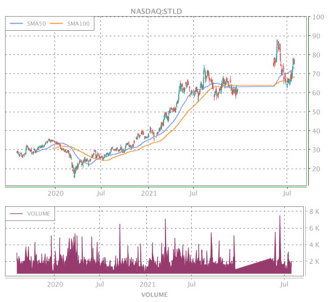 3 Years OHLC Graph (NASDAQ:STLD)
