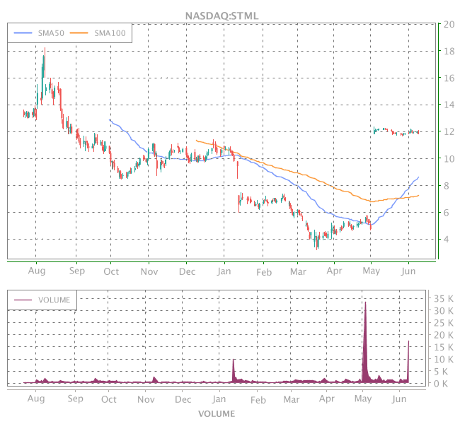 3 Years OHLC Graph (NASDAQ:STML)