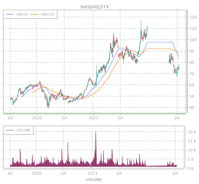 3 Years OHLC Graph (NASDAQ:STX)