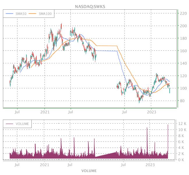 3 Years OHLC Graph (NASDAQ:SWKS)