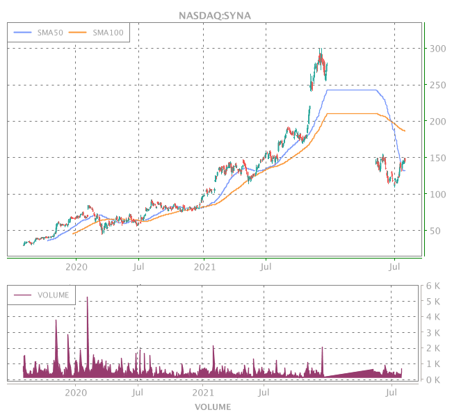 3 Years OHLC Graph (NASDAQ:SYNA)