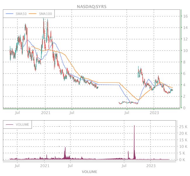 3 Years OHLC Graph (NASDAQ:SYRS)