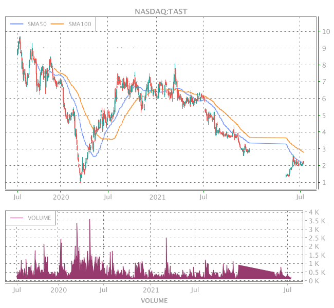 3 Years OHLC Graph (NASDAQ:TAST)