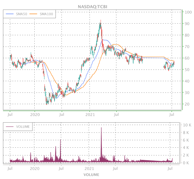 3 Years OHLC Graph (NASDAQ:TCBI)