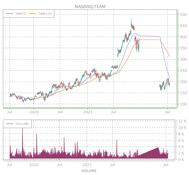 3 Years OHLC Graph (NASDAQ:TEAM)